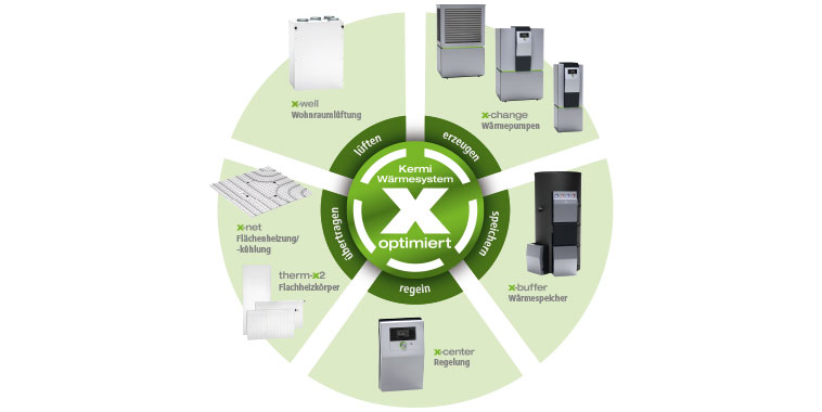 Kermi warmtesysteem x-optimised